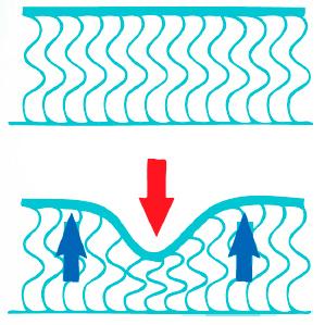 В основе изделий торговой марки «CLP» используется современный нетканый материал ПЕРИОТЕК